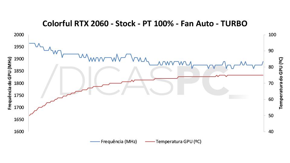 Colorful RTX 2060 Ultra-V Temp-Freq 4