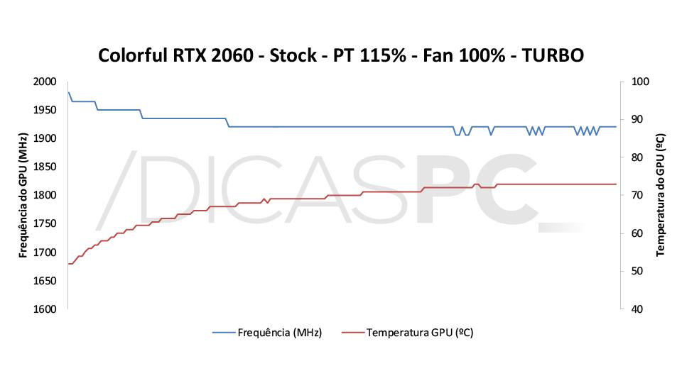 Colorful RTX 2060 Ultra-V Temp-Freq 6
