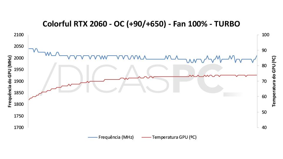 Colorful RTX 2060 Ultra-V Temp-Freq 2