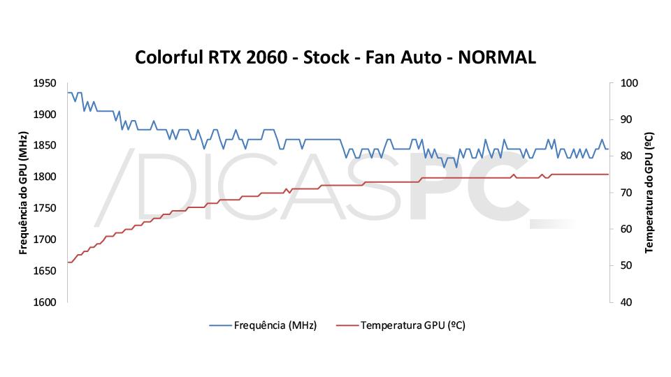 Colorful RTX 2060 Ultra-V Temp-Freq 3