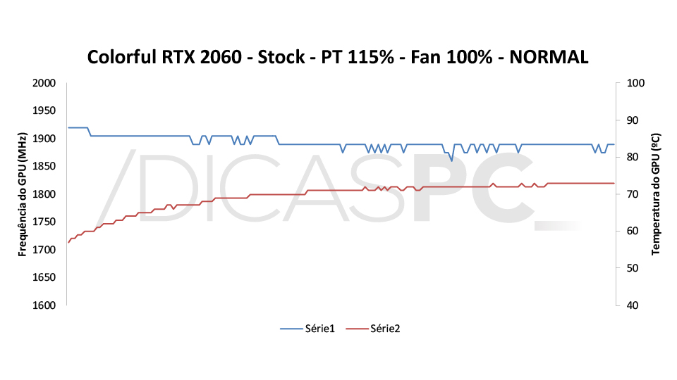 Colorful RTX 2060 Ultra-V Temp-Freq 5