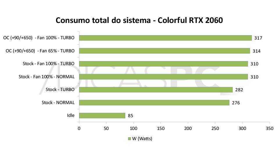 Colorful RTX 2060 Ultra-V Consumo