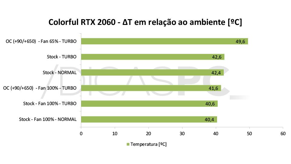 Colorful RTX 2060 Ultra-V Gráfico temperatura